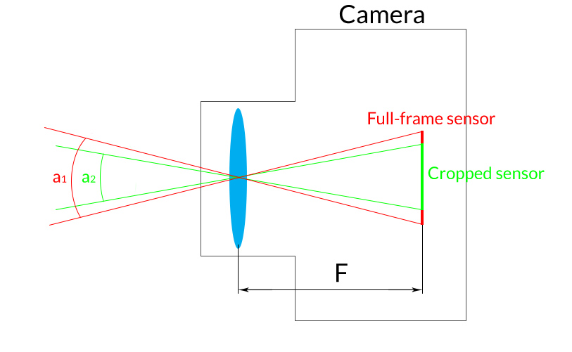 Effective Focal Length Calculator
